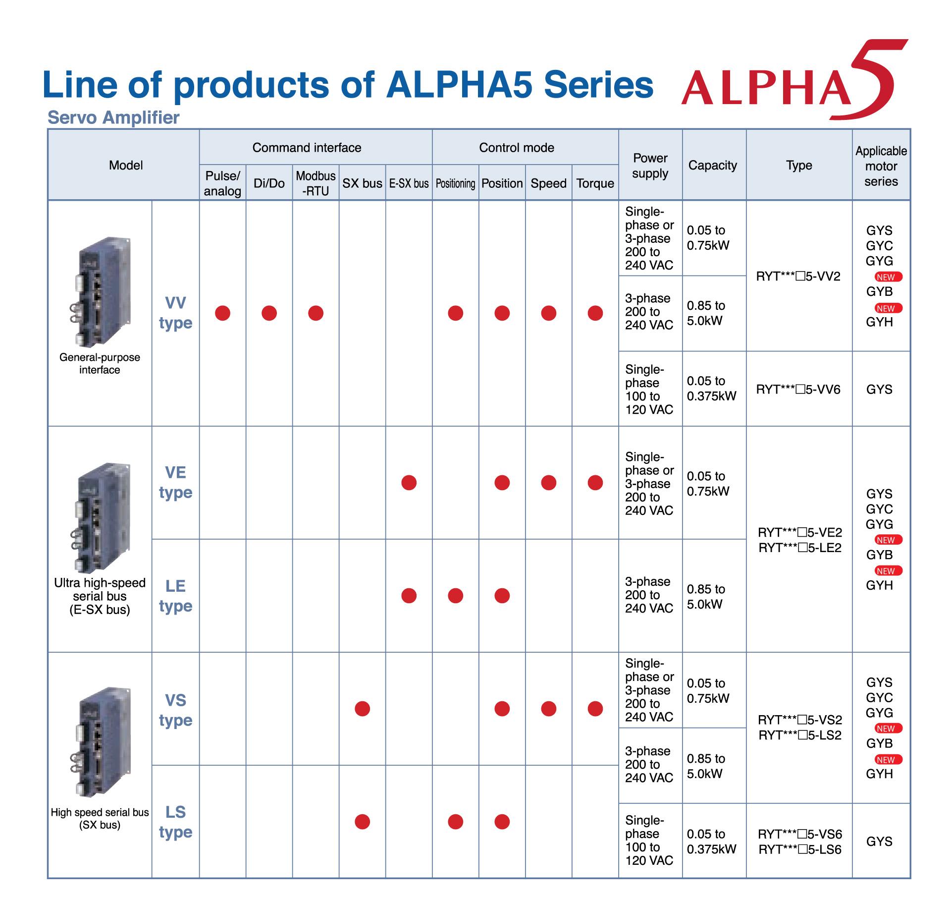 Fuji Electric Servo ALPHA5 Lineup Model