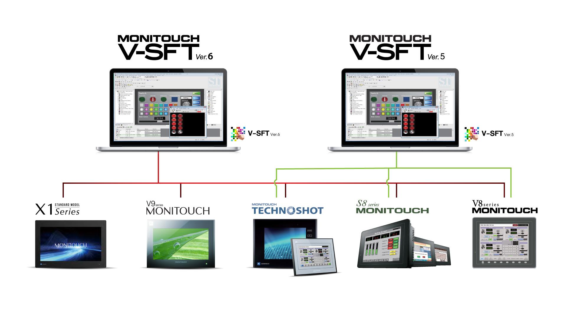 Fuji Electric V SFT v6 V SFT v5 Software LineUpSeries